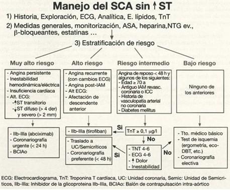 sindrome_coronario_agudo/MANEJO_SCA