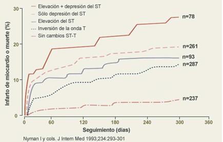 sindrome_coronario_agudo/RIESGO_ACUMULADO_MUERTE