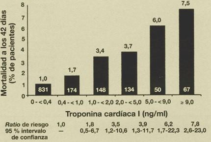 sindrome_coronario_agudo/TROPONINA_RIESGO_MUERTE