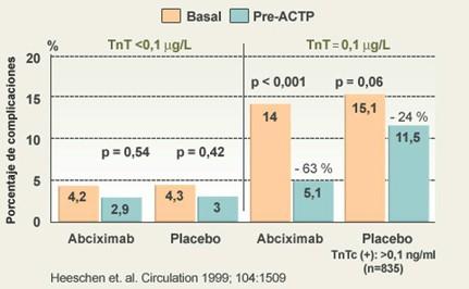 sindrome_coronario_agudo/TROPONINA_TRATAMIENTO