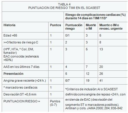 sindrome_coronario_agudo/riesgo_TIMI_SCASEST