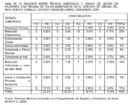 traumatico_traumatismo_colon/tabla10_tecnica_grado_lesion