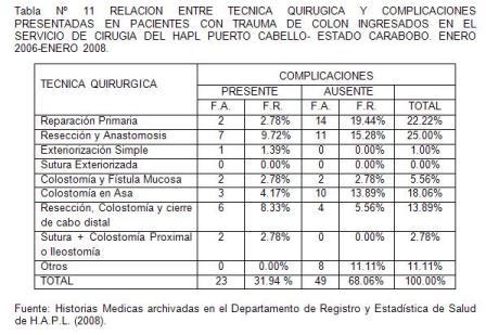 traumatico_traumatismo_colon/tabla11_tecnica_complicaciones