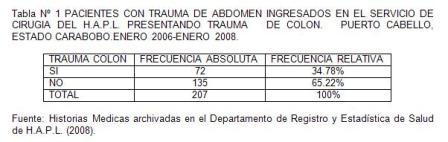 traumatico_traumatismo_colon/tabla1_pacientes_trauma