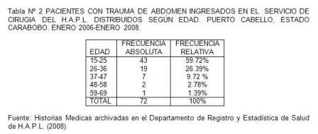 traumatico_traumatismo_colon/tabla2_pacientes_por_edad