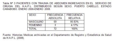 traumatico_traumatismo_colon/tabla3_pacientes_por_sexo