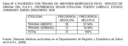 traumatico_traumatismo_colon/tabla4_pacientes_por_etiologia