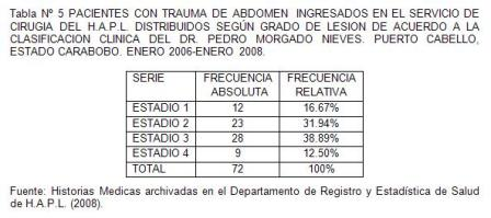 traumatico_traumatismo_colon/tabla5_pacientes_grado_lesion