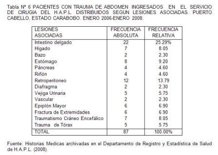 traumatico_traumatismo_colon/tabla6_pacientes_lesiones_asociadas