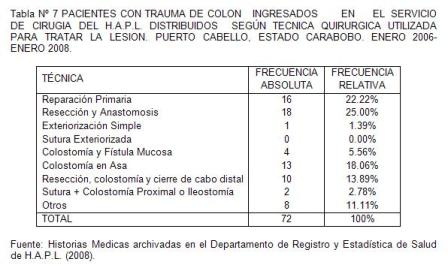 traumatico_traumatismo_colon/tabla7_pacientes_tecnica_quirurgica
