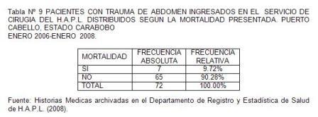 traumatico_traumatismo_colon/tabla9_pacientes_mortalidad