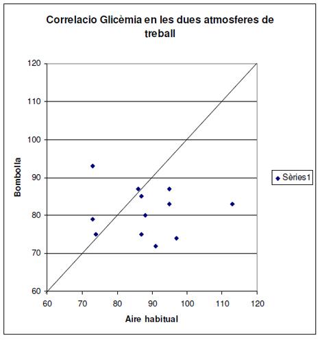 utilidad_burbuja_O2/glucemia_2_atmosferas