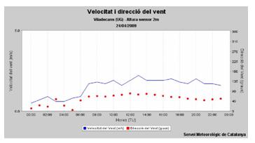 utilidad_burbuja_O2/grafico_medidas_viento