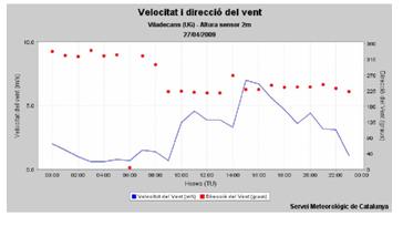 utilidad_burbuja_O2/grafico_medidas_viento2