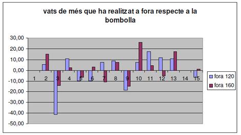 utilidad_burbuja_O2/tabla_comportamiento_cardiaco