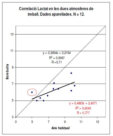 utilidad_burbuja_O2/tabla_correlacion_lactato