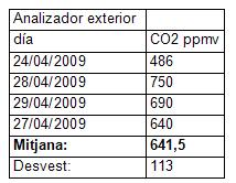 utilidad_burbuja_O2/tabla_mediciones_co2