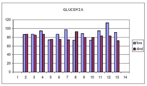utilidad_burbuja_O2/tabla_valor_glucemia