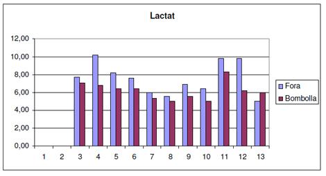 utilidad_burbuja_O2/tabla_valores_lactato