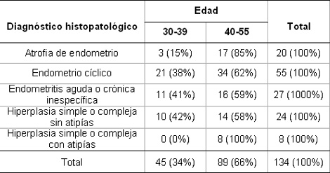 anticoncepcion_sangrado_uterino/diagnostico_histopatologico_edad