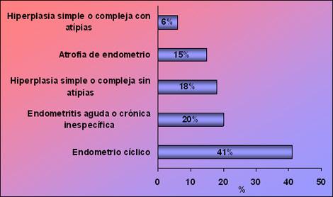 anticoncepcion_sangrado_uterino/diagnostico_histopatologico_endometrio