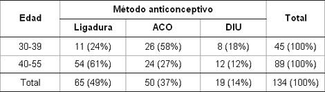 anticoncepcion_sangrado_uterino/metodo_anticonceptivo_edad
