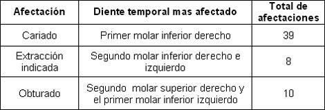 comportamiento_caries_dental/caries_dientes_temporales