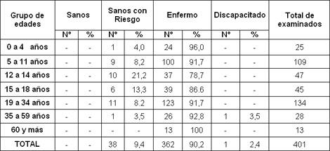 comportamiento_caries_dental/clasificacion_epidemiologica_dispenzarizacion