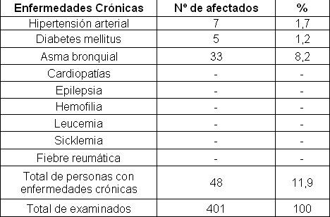 comportamiento_caries_dental/enfermedades_cronicas_atendida