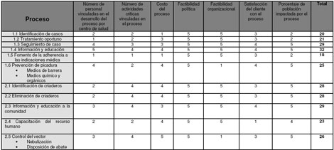 control_dengue_nebulizacion/clasificacion_emily_vargas