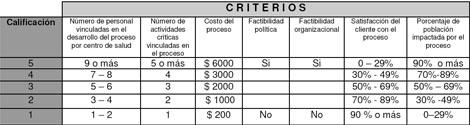 control_dengue_nebulizacion/definicion_criterios_escalas