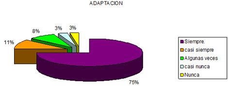 dialisis_peritoneal_apgar/funcionalidad_familiar_adaptacion