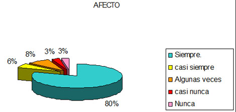 dialisis_peritoneal_apgar/funcionalidad_familiar_afecto
