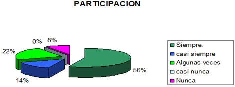dialisis_peritoneal_apgar/funcionalidad_familiar_participacion