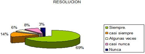 dialisis_peritoneal_apgar/funcionalidad_familiar_resolucion