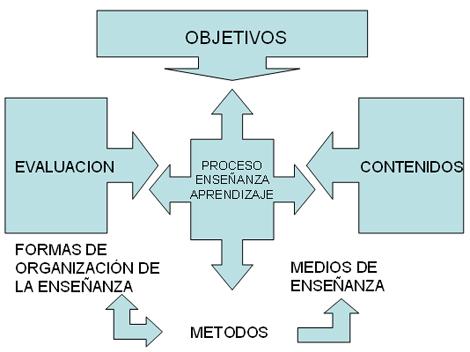 docencia_morfofisiologia_humana/proceso_docencia_aprendizaje