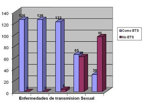 enfermedades_transmision_sexual/clasificacion_ETS_encuestados