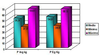 malnutricion_defecto_gestantes/peso_ingreso_egreso