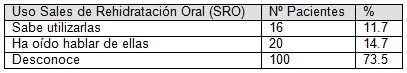 enfermedad_diarreica_aguda/conocimiento_uso_sales_rehidratacion_oral