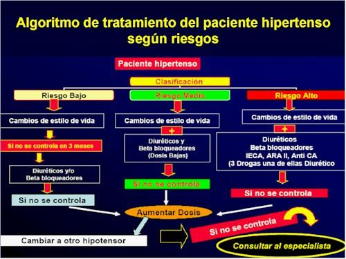 El mundo de las enfermedades crónicas: Tratamiento de la..