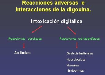 Intoxicacion por digoxina y potasio