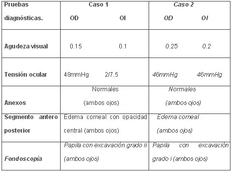 0907glaucoma_tabla