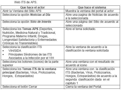ITS_ETS_CUBA/web_enfermedades_infecciones_transmision_sexual_14