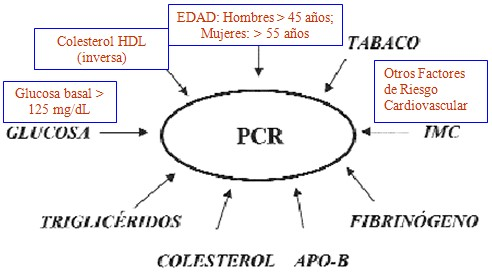 Que provoca la proteina c reactiva alta