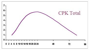 cinetica_marcadores_bioquimicos_cardiacos/CPK_total_marcadores_bioquimicos_cardiacos