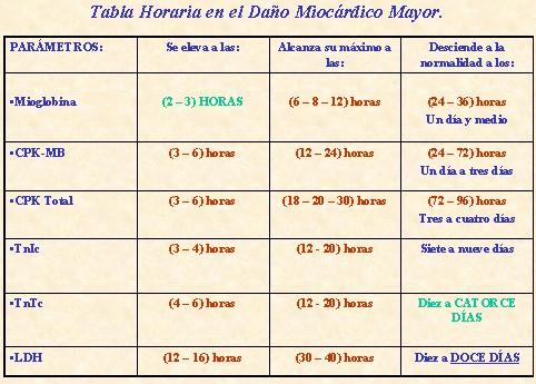 cinetica_marcadores_bioquimicos_cardiacos/cinetica_marcadores_cardiacos_infarto_2