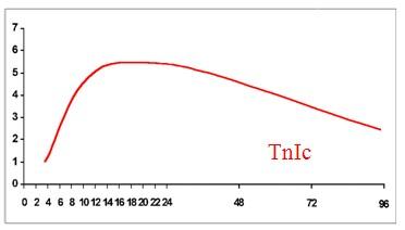 cinetica_marcadores_bioquimicos_cardiacos/troponina_I_marcadores_bioquimicos_cardiacos
