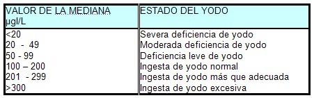 yodo_iodo_yoduria_urinaria_1