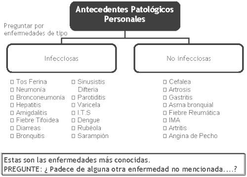 Guia Basica Para La Confeccion De Una Historia Clinica La Anamnesis Remota Parte 2 Uvs Fajardo