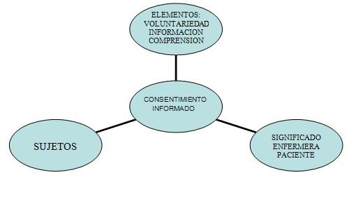 Consideraciones Eticas En Tesis De Enfermeria